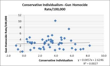 conservative ind gun violence