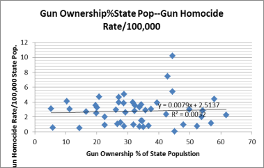 There's almost no correlation between gun ownership and gun homicide. There's also no indication that gun ownership is an adequate defense against gun homicide.