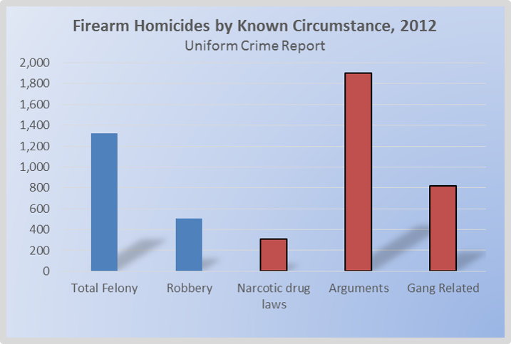 Firearm homicides reduced