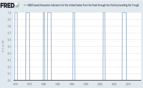 recessions my lifetime