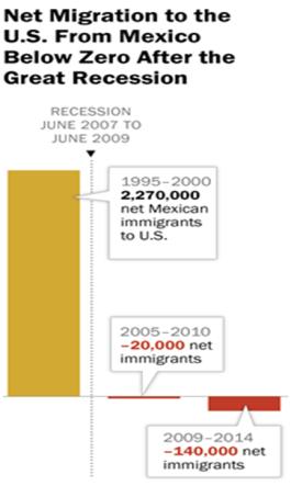 mexico migration