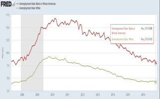 white-and-black-unemployment