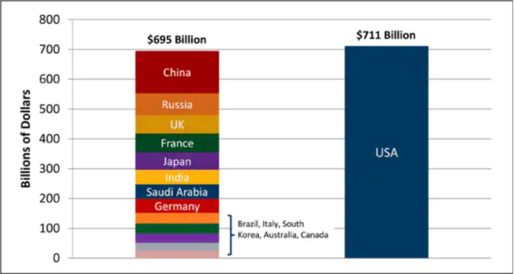 America's staggering defense budget, in charts--Washington Post 1/7/2013