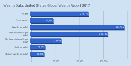 Wealth Data Globla Wealth Report 2017