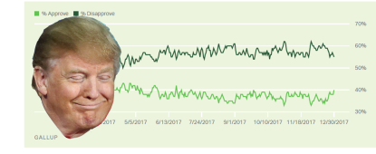 Trump approval numbers