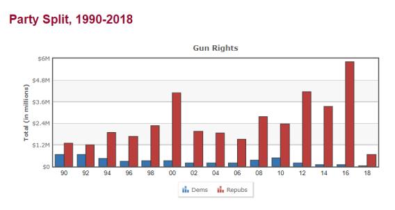 gun lobbying