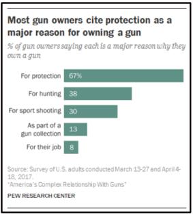 Reasons for gun ownership