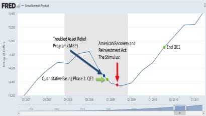 Recession Programs