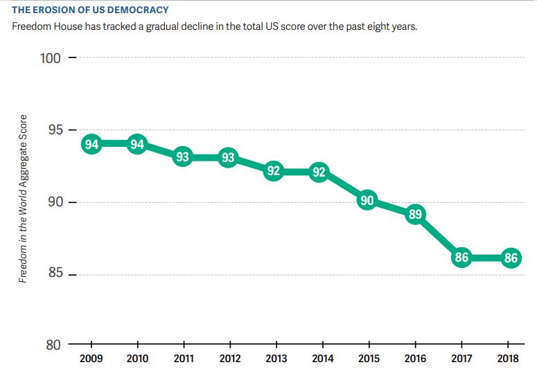 Erosion of US Democracy