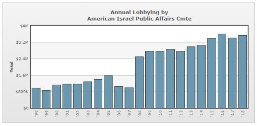 AIPAC Lobbying