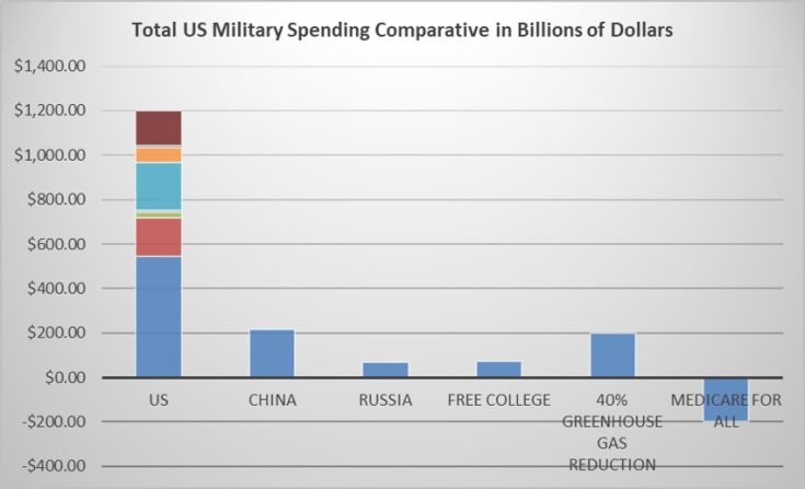 Defense Spending 2